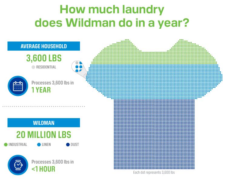 Wildman laundry scale infographic